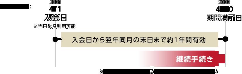 会員期間(イラスト図)